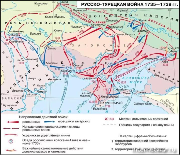 русско турецкая война 1735 1739