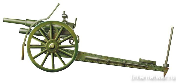 история артиллерии