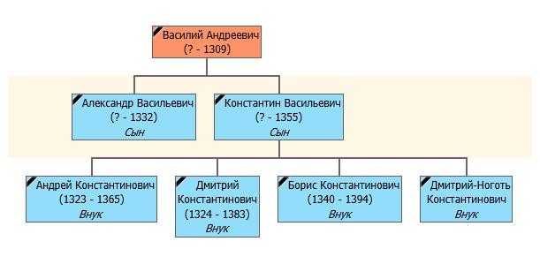 история нижнего новгорода